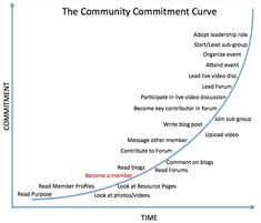 How to ramp people up the Commitment Curve