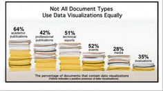 evergreen data visualization - Google Search