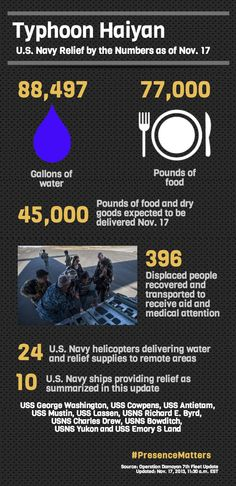 How is your #USNavy prepared to respond to Typhoon #Haiyan relief efforts? #PresenceMatters