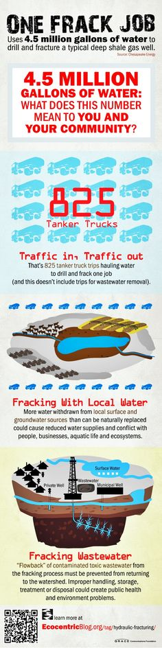 "Fracking fact: One job – water usage. This is why I hate it when people tell me ""it's not THAT bad."" It is that bad- look, this is JUST the effects it has on your community's water- think of the effects on the air and the soil as well!"