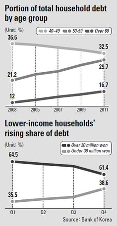 Household debt among lower-income earners and retiring baby boomers rose substantially last year, creating added risk for Korea's financial market.