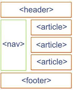 Siti web e presenza web: Come passare da HTML4 a HTML5