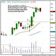 Objective, educational article that discusses how we used our stock trading strategy to net a 10% gain on a 3-day swing trade of $ONXX. Click the chart above for the article.