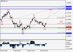 GBP/USD: wave analysis 23 February 2018, 08:57 Free Forex Signals