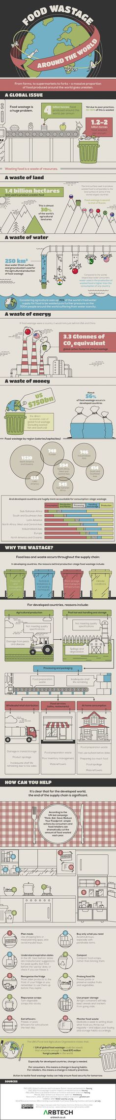 INFOGRAPHIC: How food waste has become a huge global problem... Every year, an estimated 1.2 to 2 billion tons of food is wasted—a massive amount of food that, if saved, would be more enough to feed the world's hungry. Food waste isn't just a humanitarian issue however; the problem is also a waste of land, water, energy and money.