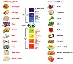 You should consume 80% alkaline foods, half of which is raw and only 20% of any kind of acid forming foods. With a balance close to this you can maintain a healthy pH in your body and this my friends is the key to curing almost all disease, even cancer. Yes. Research more about Dr. Otto Warburg and his 1931 Nobel peace prize for discovering this if you don't believe it.