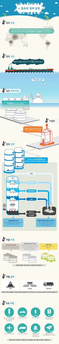 [인포그래픽] 원유의 정제 공정