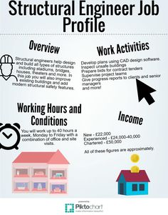 http://www.sda-burton.co.uk Take a look at our infographic for our job profile of a structural engineer. 1A & 2A Oaktree Business Park, Cadley Hill Road, Swadlincote, Derbyshire, DE11 9DJ.