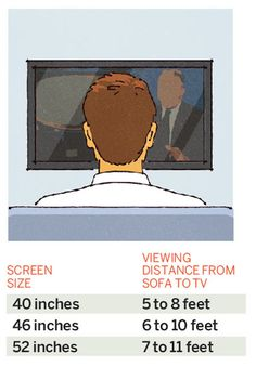 For optimal viewing, size your TV based on its distance from the sofa. To get the minimum screen size in inches, divide the viewing distance by 3; for the maximum, divide by 1.5. Already have a TV? Use these guidelines to position your couch. Aim for a 15- to 20-degree viewing angle to the center of the screen.