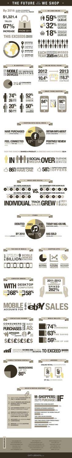 Grafik: Wie sieht die Zukunft von Mobile Shopping und E-Commerce aus