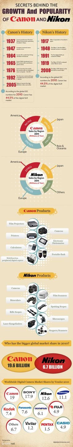 Secrets Behind the Growth and Popularity of Canon and Nikon #Secrets #Behind #Growth #Popularity #Canon #Nikon