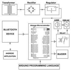 block diagram of wireless #electronicnoticeboard using, Block diagram