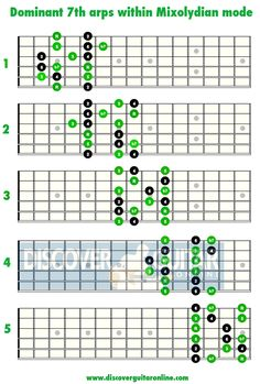 Dom7 arps within Mixolydian patterns | Discover Guitar Online, Learn to Play Guitar