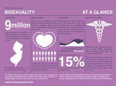 Bisexual infographic article that features the implications of bi phobia and that the majority of the LGBT community actually identify as bisexual.  (Findings)