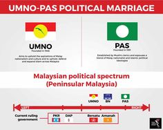 The United Malays National Organisation (UMNO) and the Malaysian Islamic Party (Parti Islam Se-Malaysia or PAS) are looking to consolidate their Malay voter base. Political Spectrum, Cleric, Islam, Marriage, Politics, The Unit, Valentines Day Weddings, Wedding, Casamento