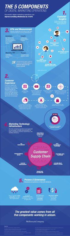 5 Components of Digital Marketing Operations Latest News & Trends in #digitalmarketing 2015 | http://webworksagency.com