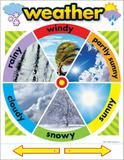 """Checkout the """"Weather Learning Chart"""" product"""