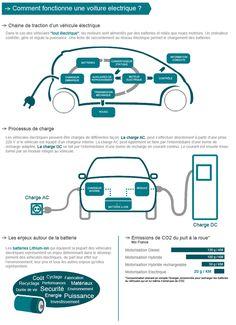 Comment fonctionne une voiture électrique ?