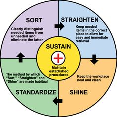 Lean Initiatives: Understanding at a High Level & The Benefits of 5S