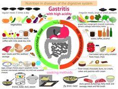 How to improve gastritis symptoms naturally - Natural remedies for health problems health tips for better life Gallbladder Attack Relief, After Gallbladder Surgery, Galbladder Diet, Digestive System Disorders, Diverticulitis Diet, Gastro, Proper Nutrition, Proper Diet, Frases