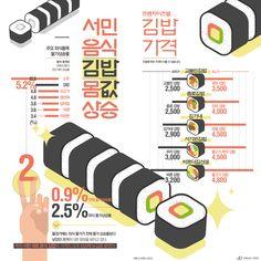 김밥은 서민 음식? 외식 물가상승에 덩달아 '껑충' [인포그래픽] #kimbap / #Infographic ⓒ 비주얼다이브 무단 복사·전재·재배포 금지