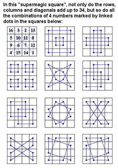 This is Albrecht Dürers Magic Square not only to do rows columns and diagonals add up to 34 but so do all the combinations of 4 numbers marked by linked dots in the. Magic Squares Math, Math Magic, Albrecht Durer, Math Art, Fun Math, Melencolia I, Yi King, Science, Teaching Math