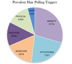 Triggers for Trichotillomania (hair pulling). These are also similar to triggers associated with Dermatillomania (Compulsive Skin Picking or CSP)