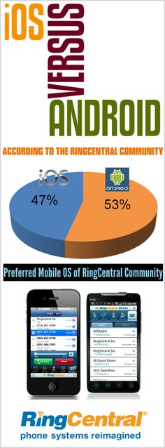 [Infographic] Apple iOS Versus Google Android: The RingCentral Community Weighs In