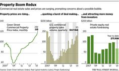 Real Estate Growth Triggers Fear of another Bubble