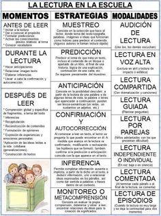 Algunas estrategias para trabajar la lectura en la escuela. Tomado de: http://www.zonaescolar074.com/noticias/