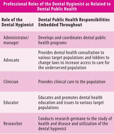 Public health remains a part of dental hygiene career paths - Registered Dental Hygienist