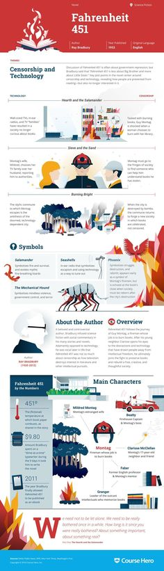 This Fahrenheit 451 infographic from Course Hero is as awesome as it is helpful. Check it out!