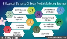 Looking for Creative, Results in Oriented Digital Marketing Services in Tirupati?Challaturu is the best Online Marketing Agency offers the latest digital solutions for your business. Online Marketing Agency, Digital Marketing Services, Email Marketing, Internet Marketing, Social Media Marketing, Turu, Web Design Services, Web Development Company, Budgeting