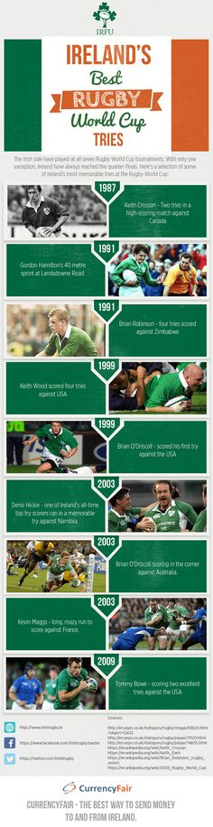 Ireland's Best Rugby World Cup Tries [Infographic] Ireland Rugby, Irish Rugby, Sports Scores, Tennis Tips, Tennis Elbow, Rugby World Cup, Infographics, Random, Fitness