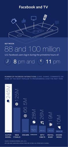 El #deporte manda en la interacción Facebook & TV en USA: #superbowl, #NBA y #wimbledon | #digisport #sportbiz