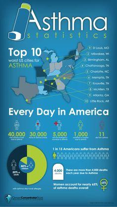 Asthma Statistics.  Charlotte, NC is #5 worst city for Asthma.  #charlottepediatricclinic