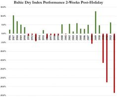 Baltic Dry Index Collapses 35% | Economy