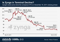 Is Zynga in terminal decline? #infographic
