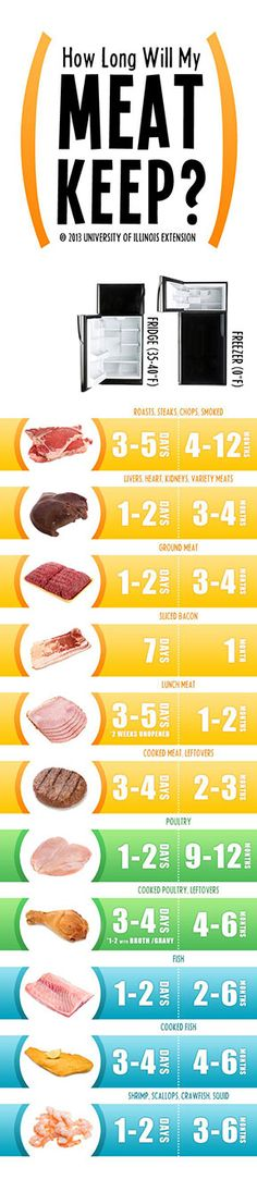 Know when to keep or throw out meat with this chart from the University of Illinois.