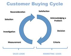 Understanding the difference between a Sales Cycle vs. Buying Cycle may be the most critical shift an organization needs to make to see significant and sustained revenue growth, especially for complex or highly competitive sales. (Read: http://gabrielsales.com/whats-difference-sales-cycle-buying/)