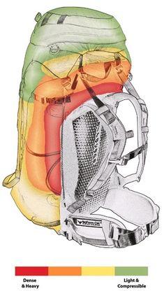 4 - Répartition idéale des charges dans un sac à dos