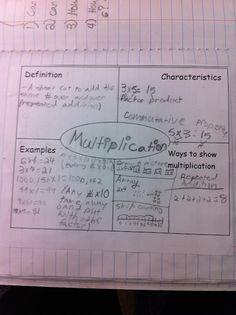 Math Workshop Adventures (blog): Multiplication interactive notebook page