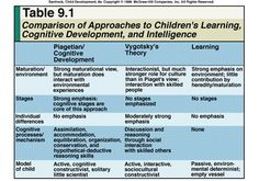 Piaget Stages of Development | Piaget Vygotsky: and Learning theory comparisions