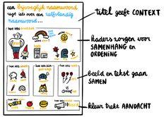 Visuele ankerplaat - Teken je les - Hoe je met tekeningen het leerproces ondersteunt Anchor Charts, Doodles, Classroom, Teaching, School, Contents, Class Room, Education, Donut Tower
