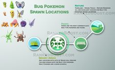 Pokemon GO Best Spawn Locations