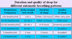 Sleep duration table. Where do you fall in, and do you agree with your supposed quality of sleep?