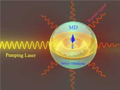 A schematic view of resonant Raman scattering by a nanoparticle Institute Of Physics, Power Engineering, Australian National University, Electric Field, New Scientist, Everything Is Energy, Electron Microscope, Things Under A Microscope, Applied Science