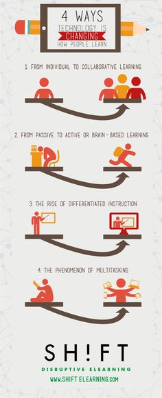 4 Ways Educational Technology Is Changing How People Learn Infographic - e-Learning Infographics Brain Based Learning, Learning Theory, Learning Process, Teaching Methods, Teaching Technology, Technology Integration, Educational Technology, Digital Technology, Instructional Technology