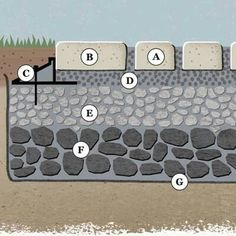 Anatomy of a Quick-Draining Driveway  A: Concrete pavers with spaces in between for gravel  B: Border paver (optional)  C: Edge restraint D: 1½ inches of 1/8- to 3/8-inch crushed gravel  E: 4 inches of ½- to 1-½-inch crushed stone extending 6 inches past drive to handle overflow F:: 4 to 5 inches of 2- to 3-inch crushed stone, as needed  G: Geotextile (optional)