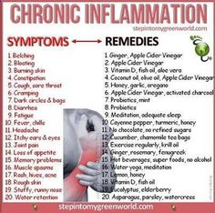Natural Remedies for Chronic Inflammation #health #wellness #naturalremedies #chroncinflammation #healing
